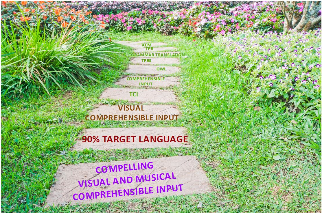 tprs, tci,ci,cvmci, steps along the path to creating teaching voice for language teachers spanish french german latin chinese esl